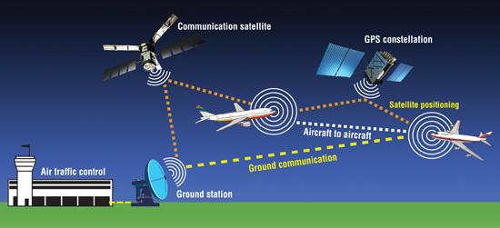Principle of operation of the ADS-B data displayed on FlightRadar24